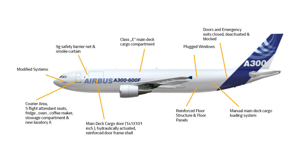 Conversion Features A310A300P2F